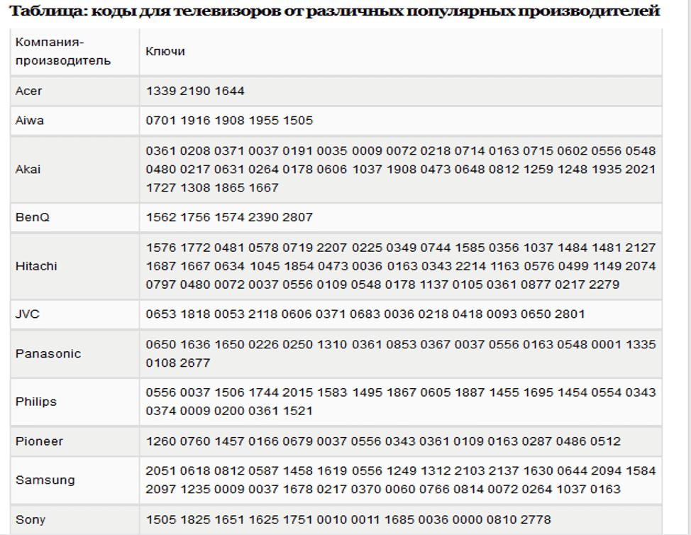 Kak propisat' pul't Rostelekom k televizoru vruchnuyu